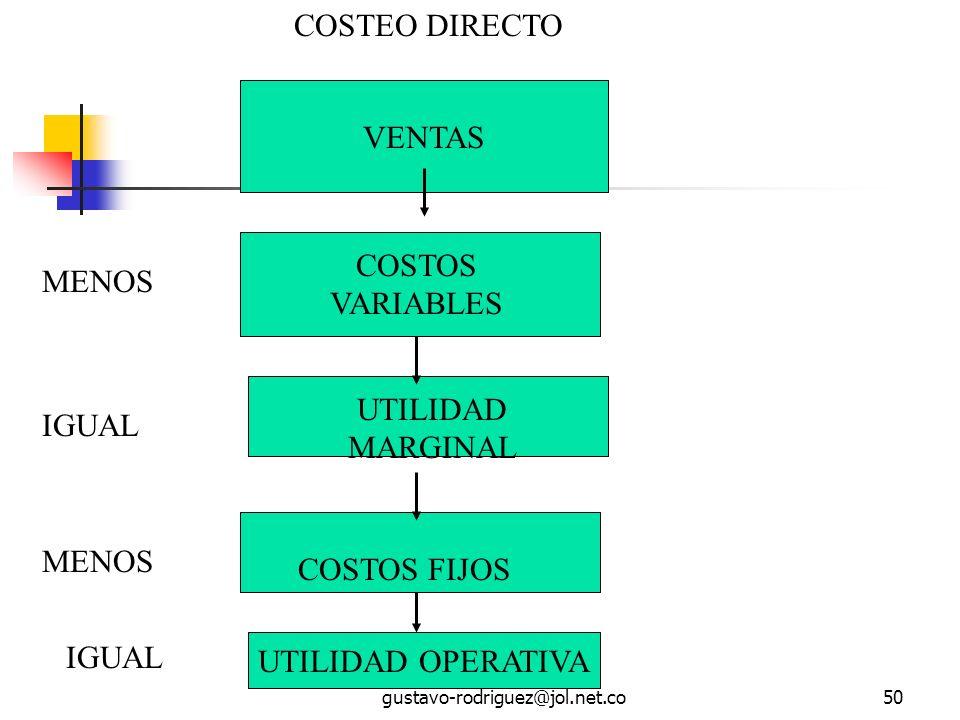 gustavo-rodriguez@jol.net.co50 VENTAS COSTOS VARIABLES UTILIDAD MARGINAL COSTOS FIJOS UTILIDAD OPERATIVA COSTEO DIRECTO MENOS IGUAL MENOS IGUAL