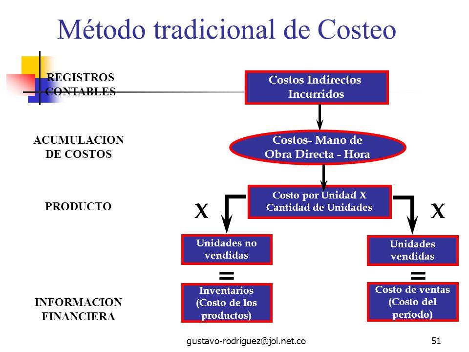 gustavo-rodriguez@jol.net.co51 Método tradicional de Costeo Costos Indirectos Incurridos Costos- Mano de Obra Directa - Hora REGISTROS CONTABLES ACUMULACION DE COSTOS PRODUCTO Costo por Unidad X Cantidad de Unidades Unidades no vendidas Unidades vendidas Inventarios (Costo de los productos) Costo de ventas (Costo del período) == XX INFORMACION FINANCIERA