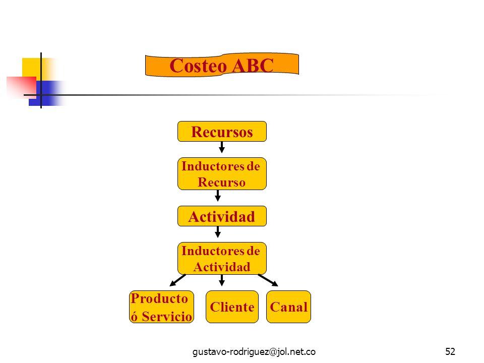 gustavo-rodriguez@jol.net.co52 Costeo ABC Producto ó Servicio ClienteCanal Recursos Inductores de Recurso Actividad Inductores de Actividad
