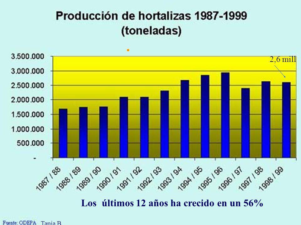 Los últimos 12 años ha crecido en un 56% 2,6 mill Tapia,B