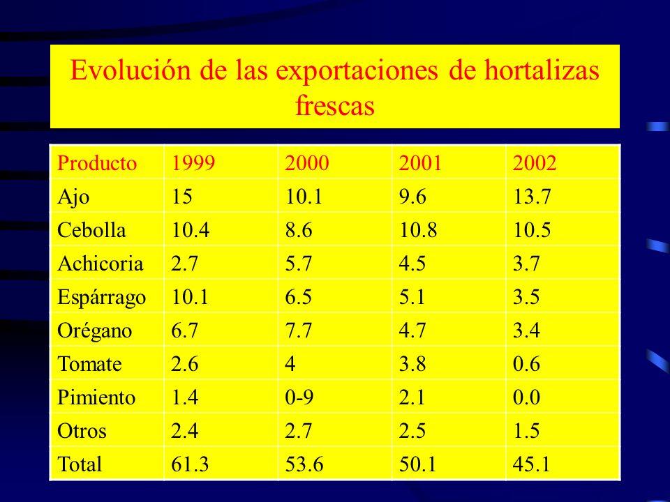 Evolución de las exportaciones de hortalizas frescas Producto1999200020012002 Ajo1510.19.613.7 Cebolla10.48.610.810.5 Achicoria2.75.74.53.7 Espárrago1