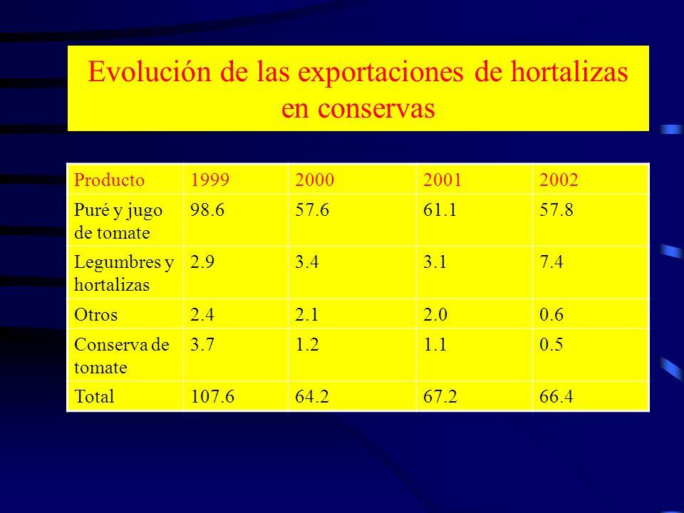 Evolución de las exportaciones de hortalizas en conservas Producto1999200020012002 Puré y jugo de tomate 98.657.661.157.8 Legumbres y hortalizas 2.93.