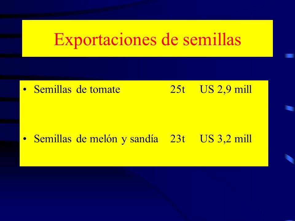 Exportaciones de semillas Semillas de tomate25tUS 2,9 mill Semillas de melón y sandía23tUS 3,2 mill