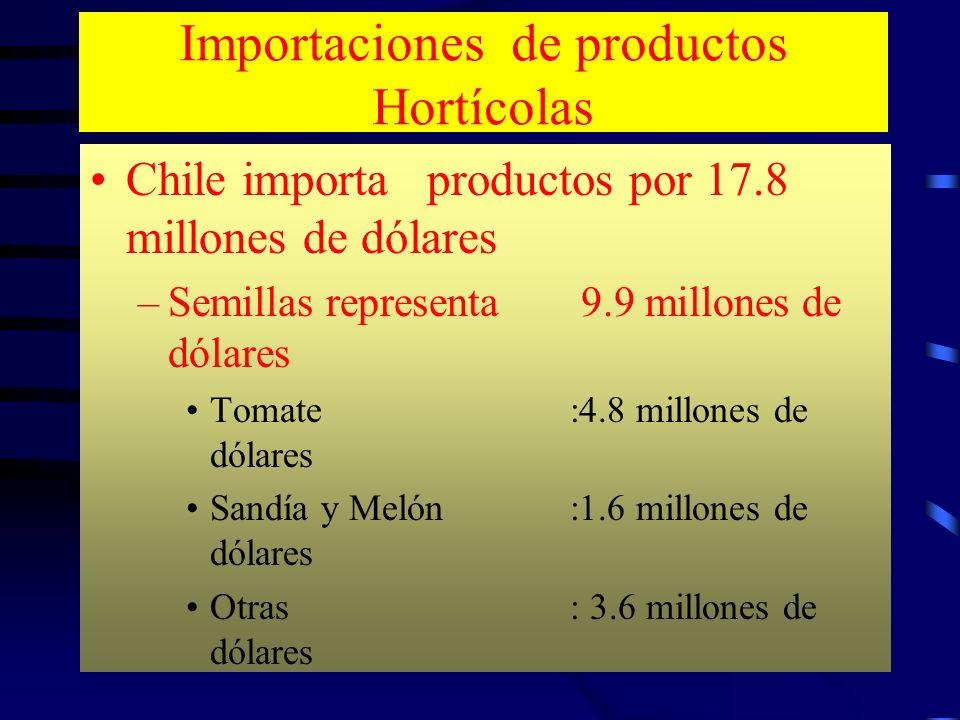 Importaciones de productos Hortícolas Chile importa productos por 17.8 millones de dólares –Semillas representa 9.9 millones de dólares Tomate:4.8 mil