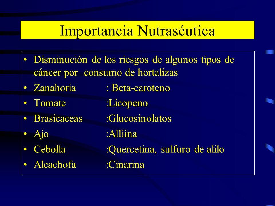 Disminución de los riesgos de algunos tipos de cáncer por consumo de hortalizas Zanahoria: Beta-caroteno Tomate:Licopeno Brasicaceas:Glucosinolatos Aj