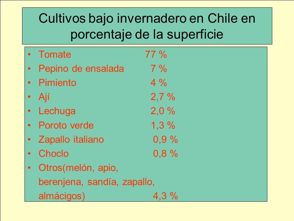 Cultivos bajo invernadero en Chile en porcentaje de la superficie Tomate77 % Pepino de ensalada 7 % Pimiento 4 % Ají 2,7 % Lechuga 2,0 % Poroto verde