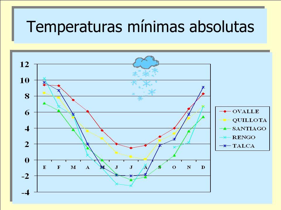Temperaturas mínimas absolutas