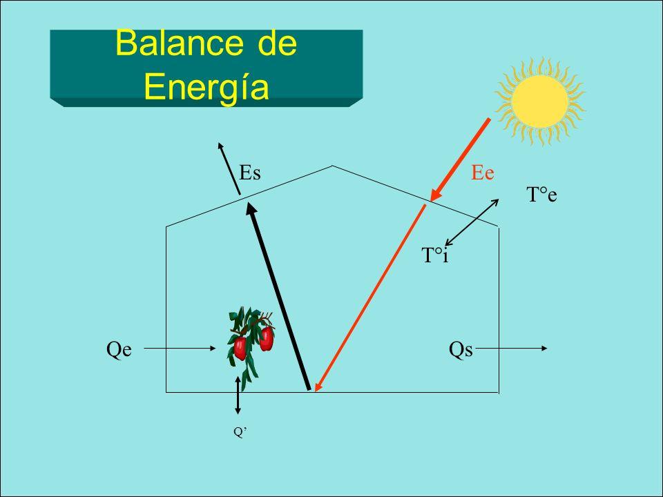 Q EeEs T°e T°i QeQs Balance de Energía