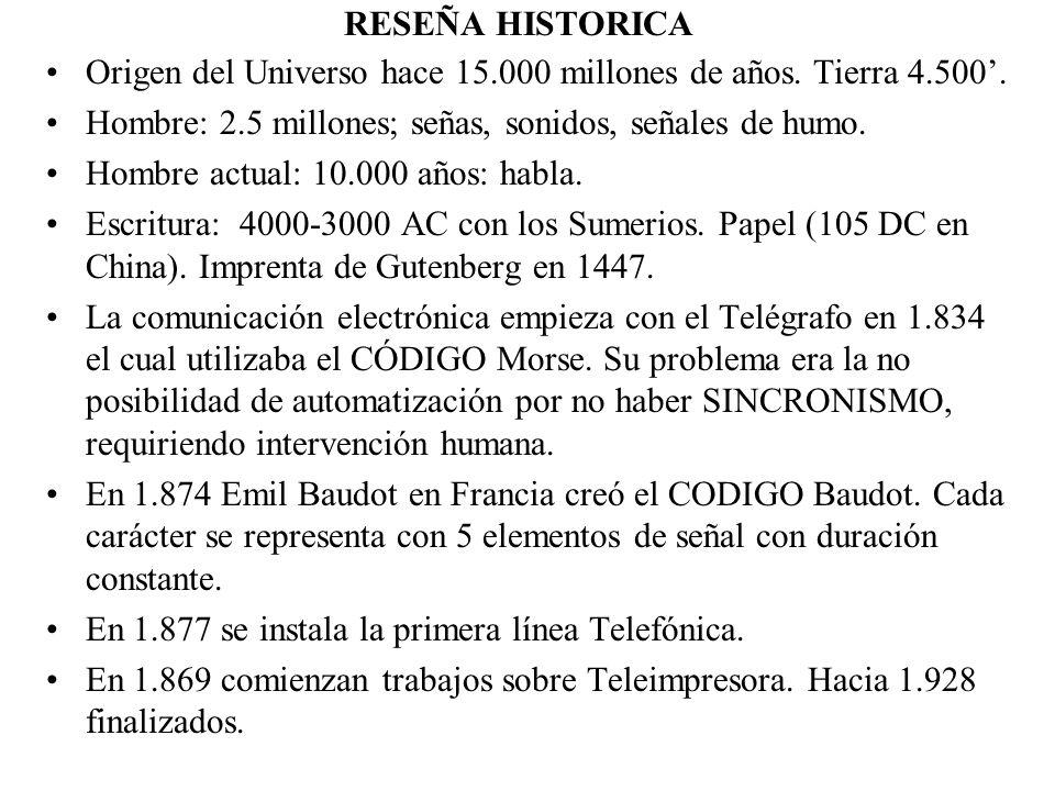 RESEÑA HISTORICA 1.892 Guglielmo Marconi transmite una onda de radio.