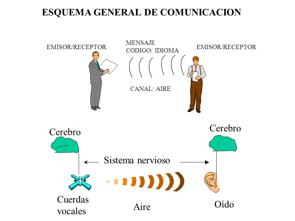 ESQUEMA GENERAL DE COMUNICACION MEDIO Par trenzado.
