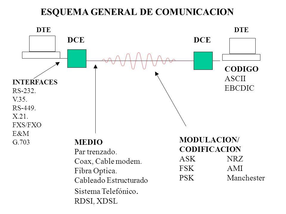 MODULACION PCM: Pulse Code Modulation Se muestrea, cuantifica y codifica la señal análoga a razón de 8000 veces por segundo usando para cada muestra un byte.