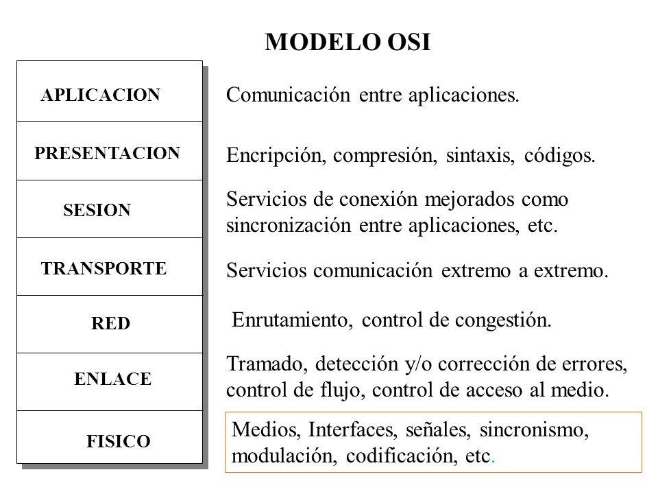 MODULACION PCM: Law y A-Law.