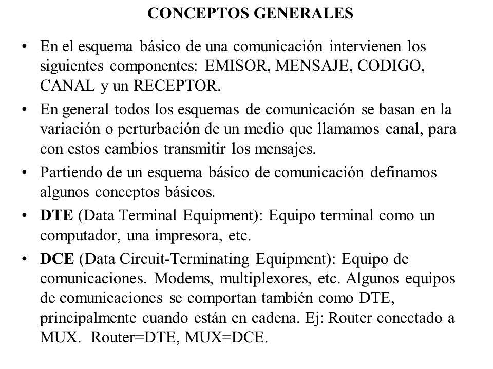 CONCEPTOS GENERALES Algunas clasificaciones de la comunicación son: –Por cantidad de bits transmitidos simultáneamente COMUNICACIÓN SERIAL: Un bit tras de otro.Ej: RS-232.