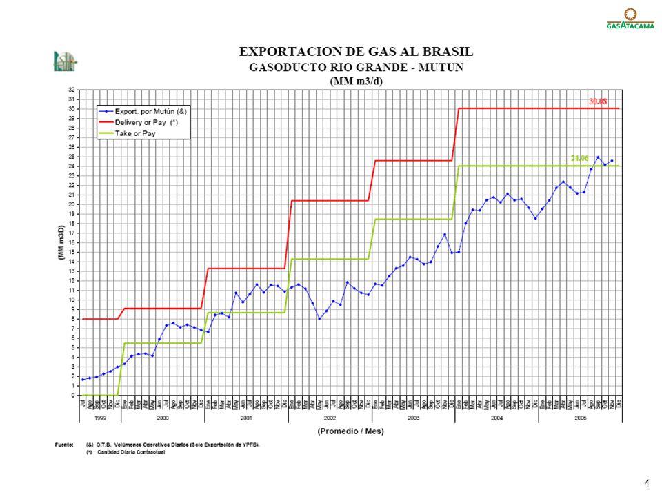5 Gas disponible para Argentina-Chile 2005 25 29 35/37 Producción Máxima Consumo Bolivia Gas (MM m3/d) Consumo Brasil Volumen disponible para Argentina-Chile 20042006 21 2007/08 Producción vs.