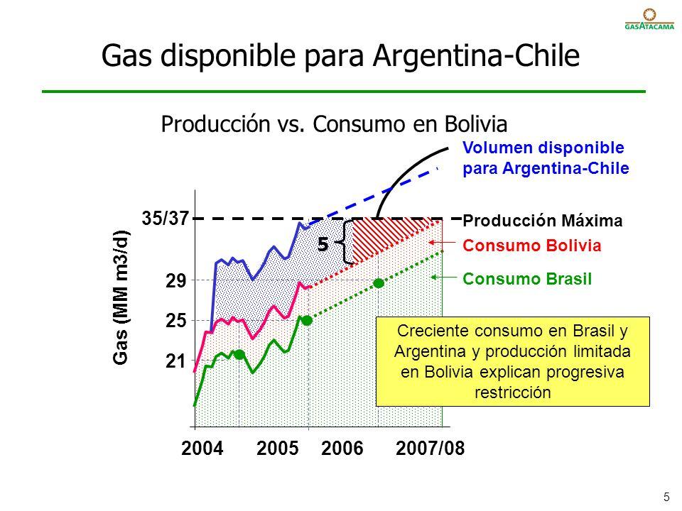 6 Nivel de Restricción de Gas al Norte de Chile Restricción Bolivia 5.3 Mill m 3 /d Restricción normal 4.9 Mill m 3 /d Restricción 2.7 Mill m 3 /d Inyecciones por GasAtacama + Norandino Las restricciones son crecientes Problema estructural se agudizará en próximos 20 meses Restricción 1.8 Mill m 3 /d