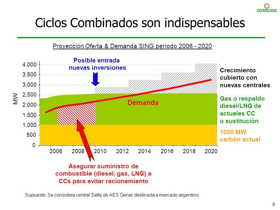 Central Atacama planta agua bypass Fase 6: Estanques GNL Central Edelnor patio descarga diesel recepción gas fondeadero y boya descarga combustibles líquidos y gas estanques diesel (acceso abierto) Inversión: estanque(s) equipo mini licuefacción (opcional) Timing:mes 36-40 + permisos estanque GNL Potencia Respaldada:600 - 1400 MW Costo Combustible:GNL y gas regional regas jetty descarga GNL boya descarga gas estanque GNL Objetivo: permitir almacenamiento de GNL en estanque(s) onshore y completar planta estándar de regasificación onshore de GNL.