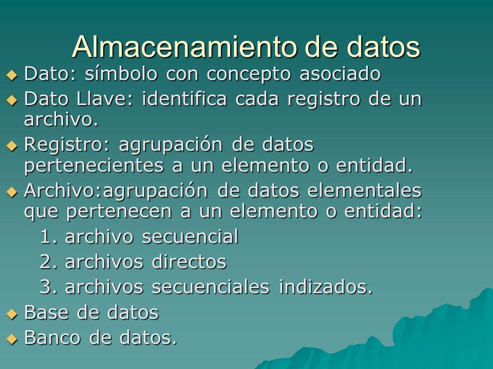 Almacenamiento de datos Dato: símbolo con concepto asociado Dato: símbolo con concepto asociado Dato Llave: identifica cada registro de un archivo. Da