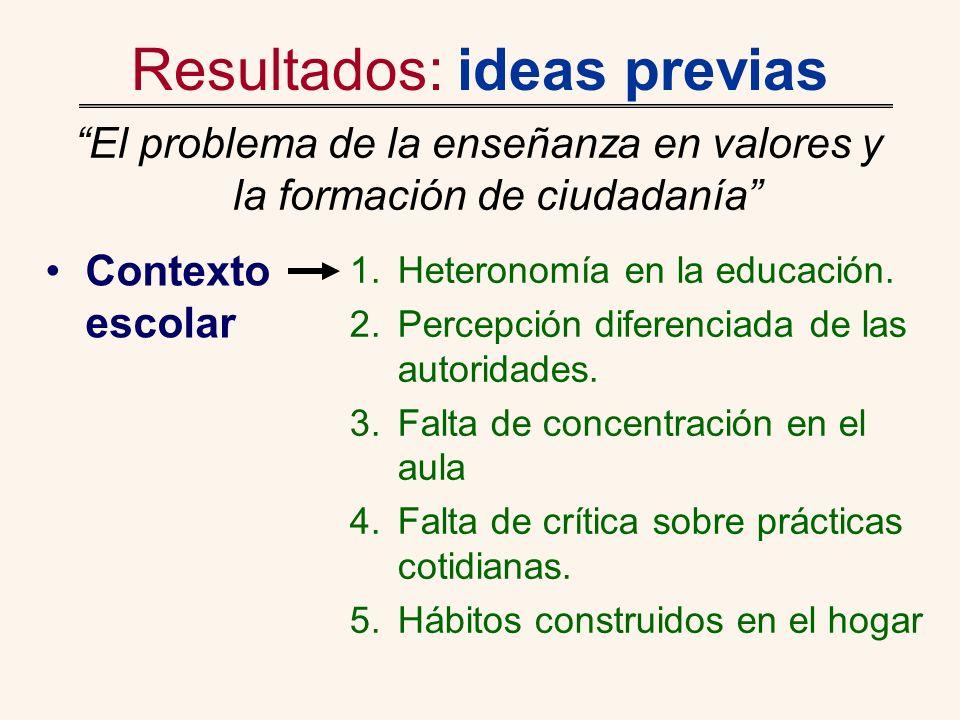 Resultados: ideas previas El problema de la enseñanza en valores y la formación de ciudadanía 1.Heteronomía en la educación. 2.Percepción diferenciada