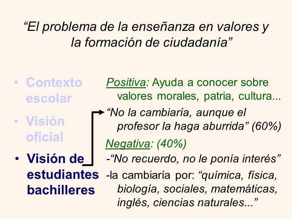 El problema de la enseñanza en valores y la formación de ciudadanía Contexto escolar Visión oficial Visión de estudiantes bachilleres Positiva: Ayuda