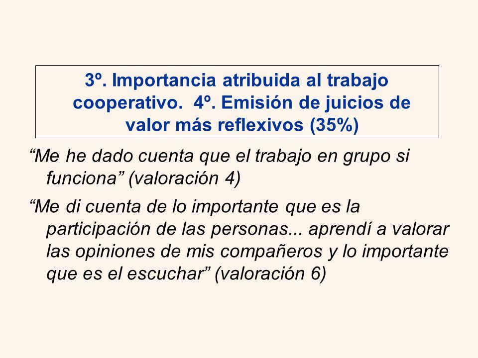 3º. Importancia atribuida al trabajo cooperativo. 4º. Emisión de juicios de valor más reflexivos (35%) Me di cuenta de lo importante que es la partici