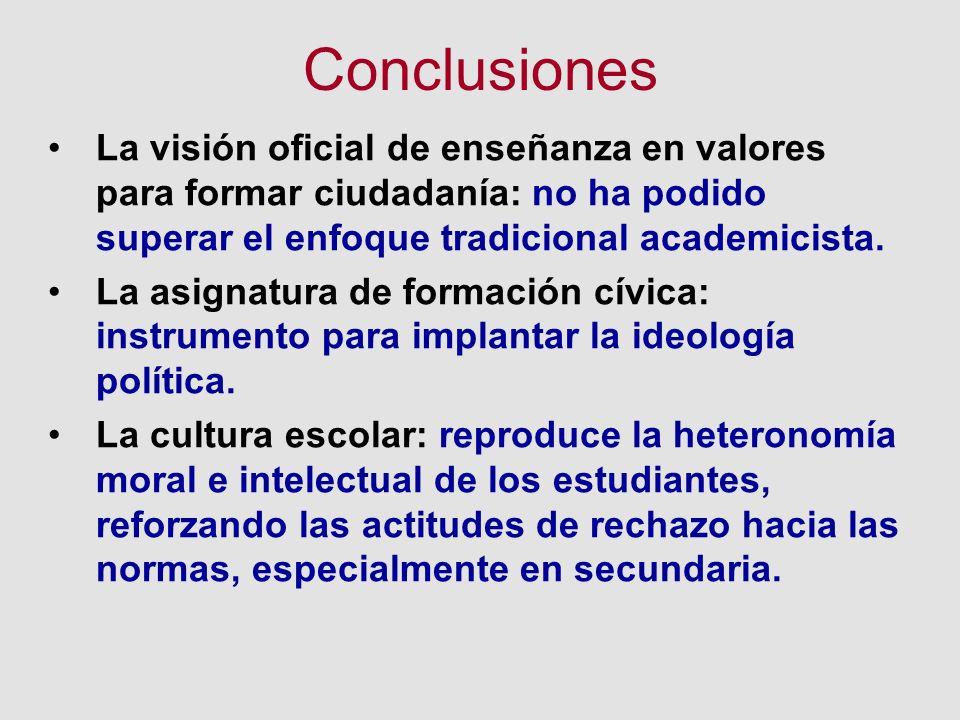 Conclusiones La visión oficial de enseñanza en valores para formar ciudadanía: no ha podido superar el enfoque tradicional academicista. La asignatura