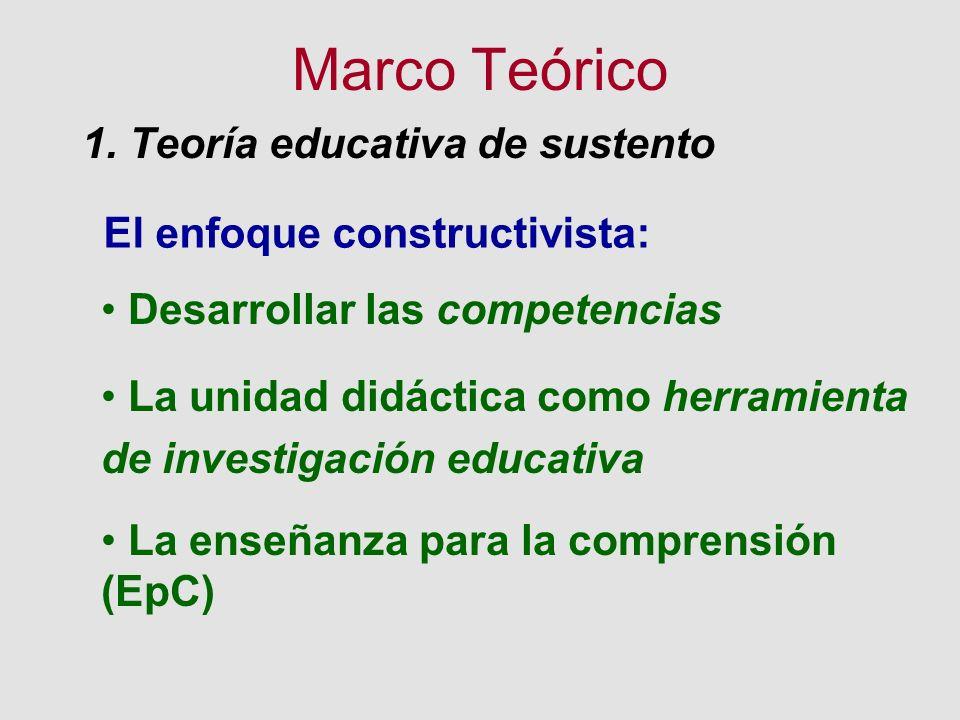 Marco Teórico 1. Teoría educativa de sustento El enfoque constructivista: Desarrollar las competencias La unidad didáctica como herramienta de investi