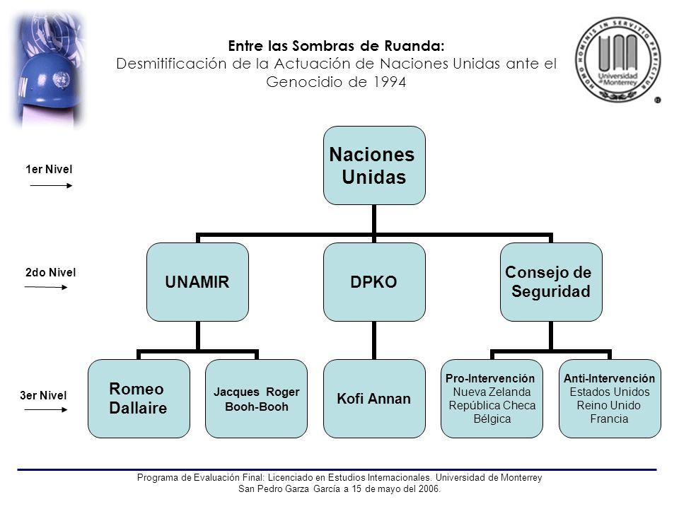 Entre las Sombras de Ruanda: Desmitificación de la Actuación de Naciones Unidas ante el Genocidio de 1994 Programa de Evaluación Final: Licenciado en
