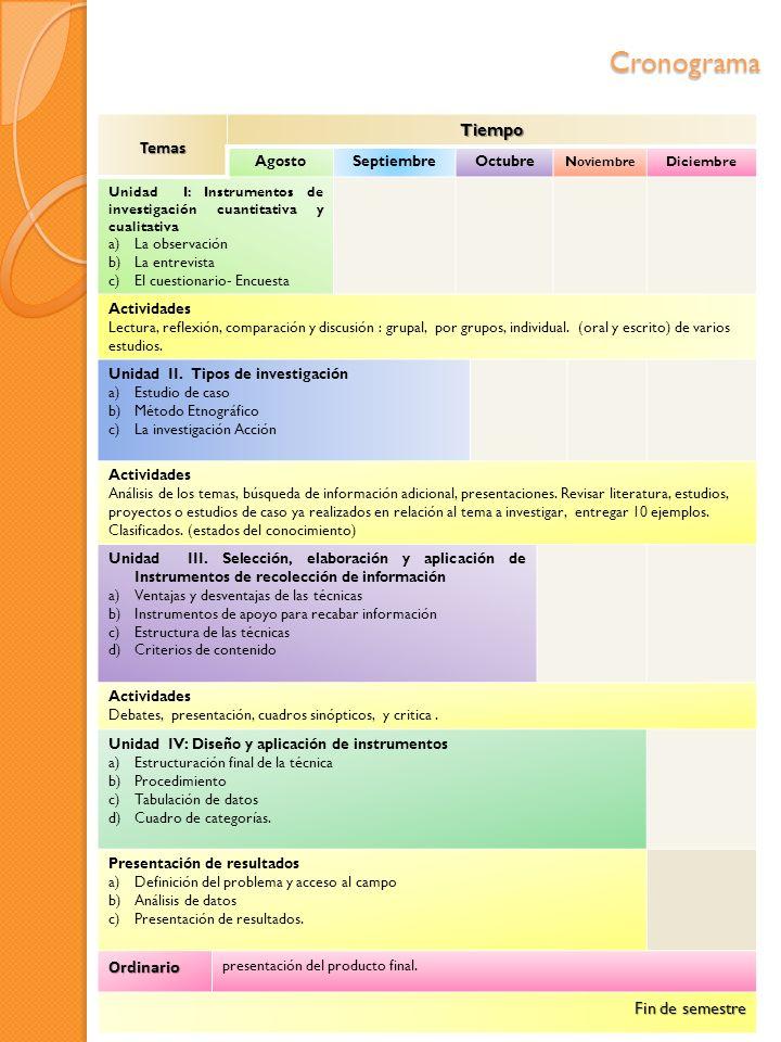Cronograma TemasTiempo AgostoSeptiembreOctubre N oviembre Diciembre Unidad I: Instrumentos de investigación cuantitativa y cualitativa a)La observació