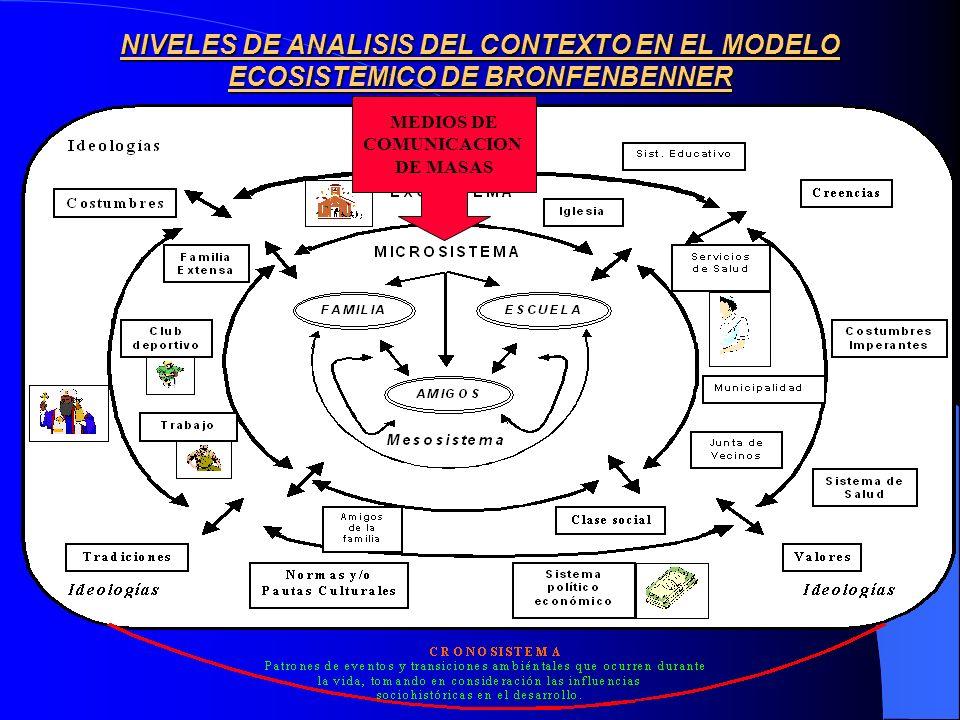 NIVELES DE ANALISIS DEL CONTEXTO EN EL MODELO ECOSISTEMICO DE BRONFENBENNER MEDIOS DE COMUNICACION DE MASAS