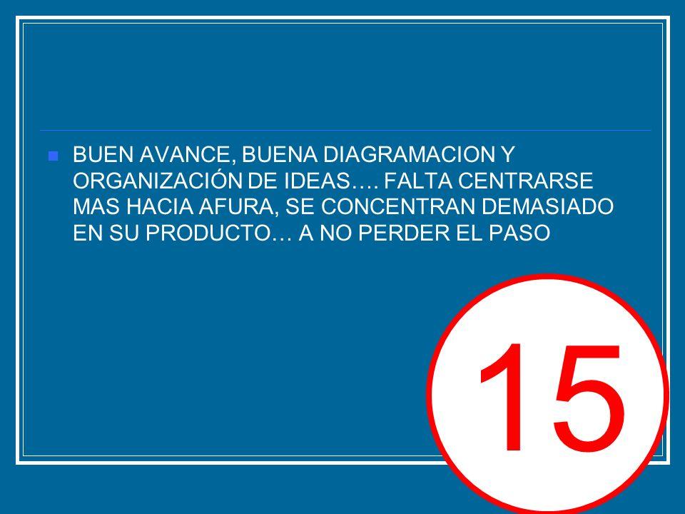 III.5.-ANALISIS DEL COMPORTAMIENRO DE LA FUERZA DE VENTAS Hoy se cuenta con una fuerza de ventas de 36 vendedores solo para Lima, con 2 supervisores y 4 coordinadores, en provincias se cuenta con una fuerza de ventas de 17 vendedores con un supervisor.