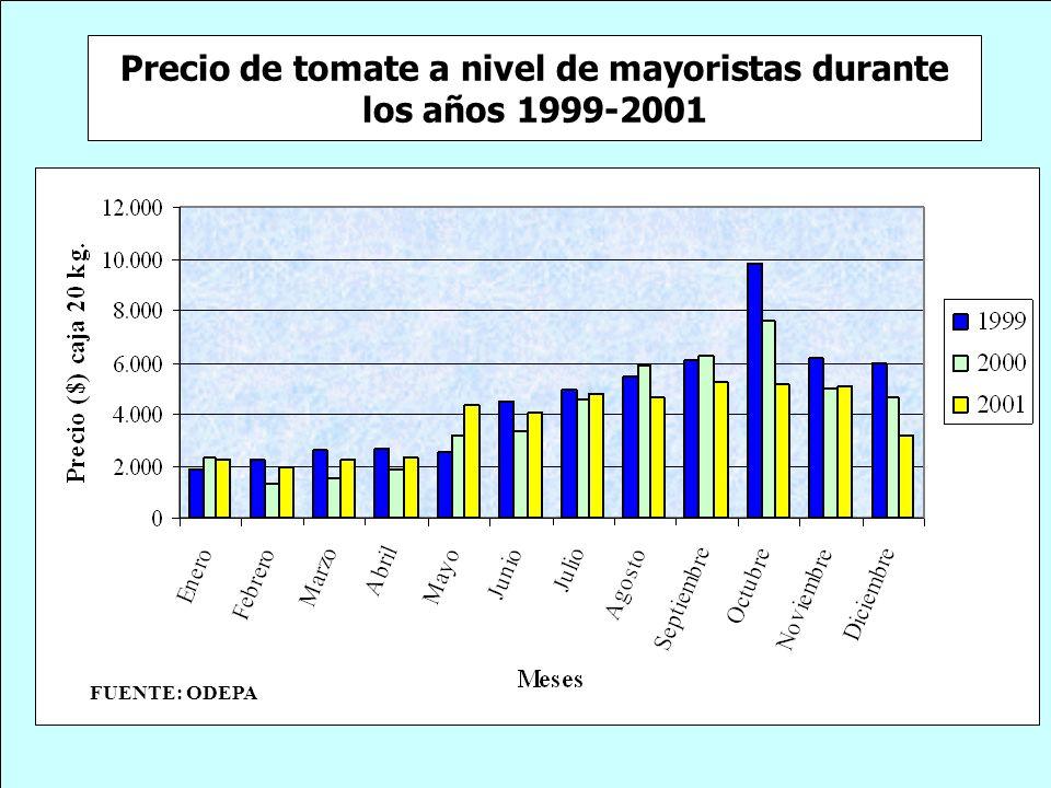 Precio de tomate a nivel de mayoristas durante los años 1999-2001 FUENTE: ODEPA
