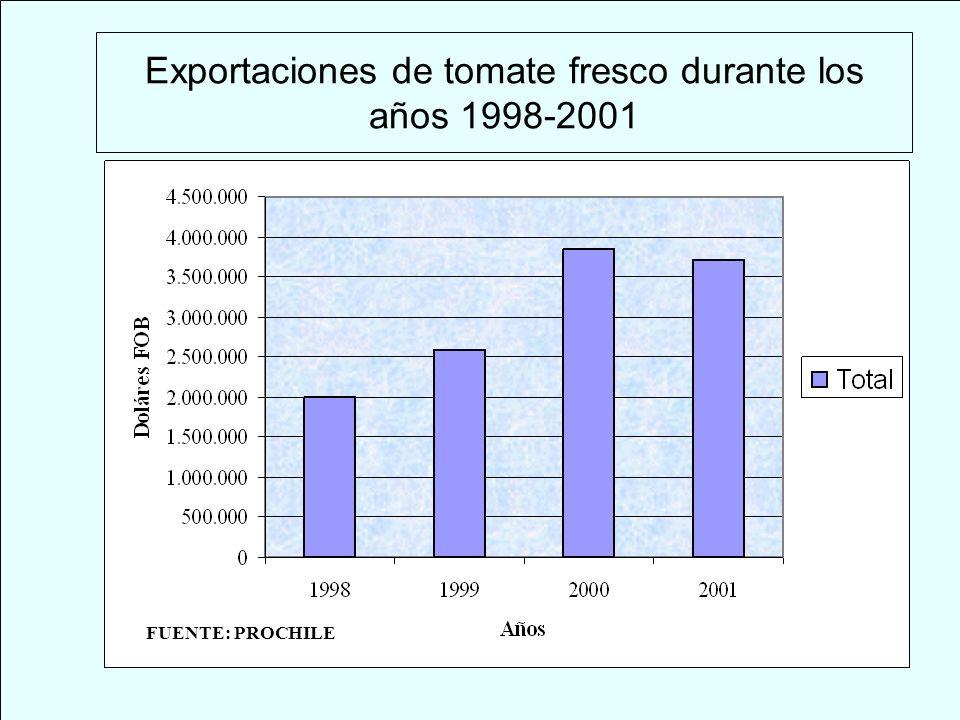 Exportaciones de tomate fresco durante los años 1998-2001 FUENTE: PROCHILE