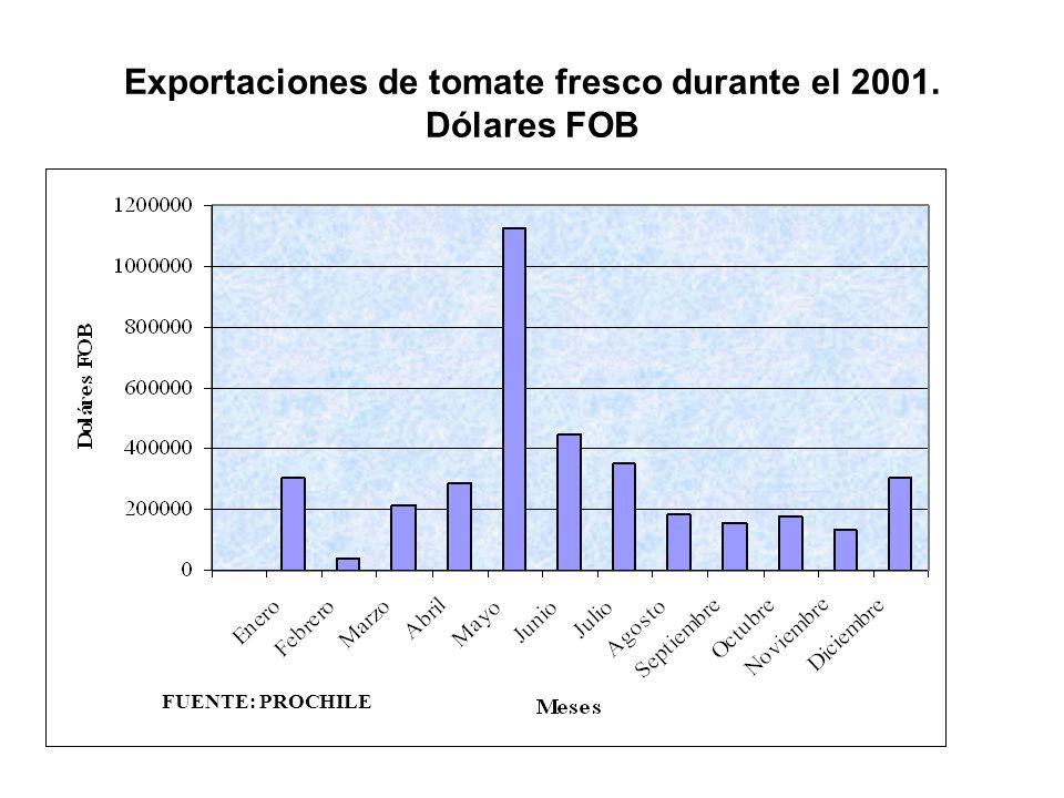 Exportaciones de tomate fresco durante el 2001. Dólares FOB FUENTE: PROCHILE