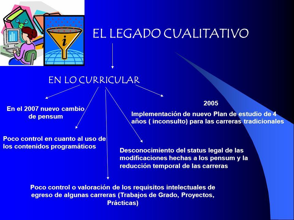EL LEGADO CUALITATIVO EN LO CURRICULAR 2005 Implementación de nuevo Plan de estudio de 4 años ( inconsulto) para las carreras tradicionales En el 2007