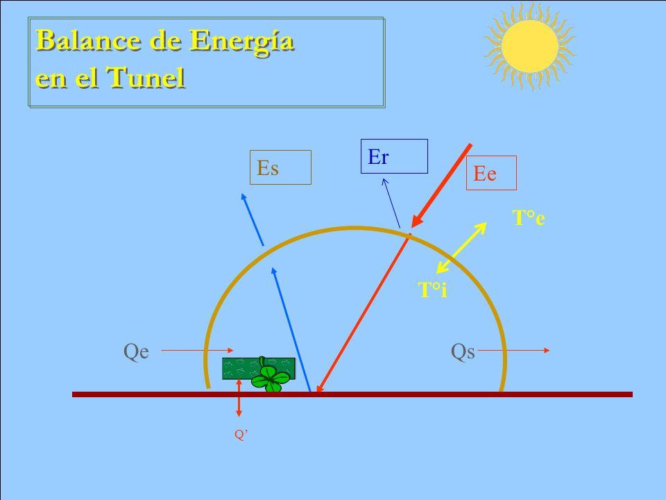 Q Ee Es T°e T°i QeQs Balance de Energía en el Tunel Er
