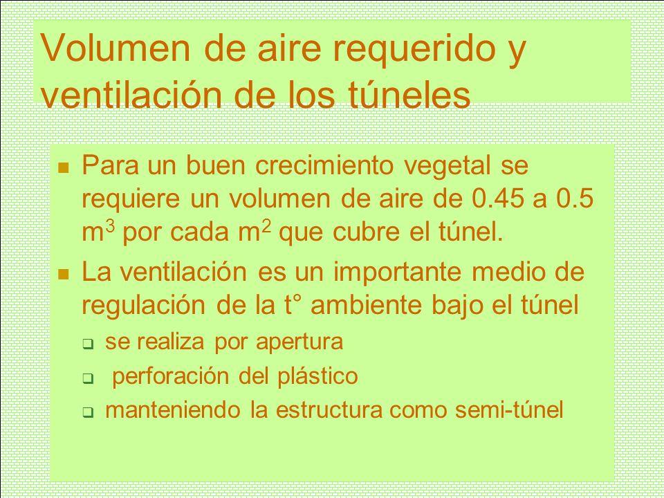 Volumen de aire requerido y ventilación de los túneles Para un buen crecimiento vegetal se requiere un volumen de aire de 0.45 a 0.5 m 3 por cada m 2