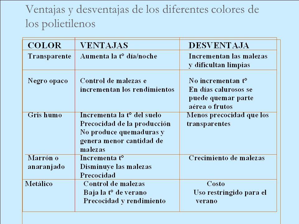 Ventajas y desventajas de los diferentes colores de los polietilenos