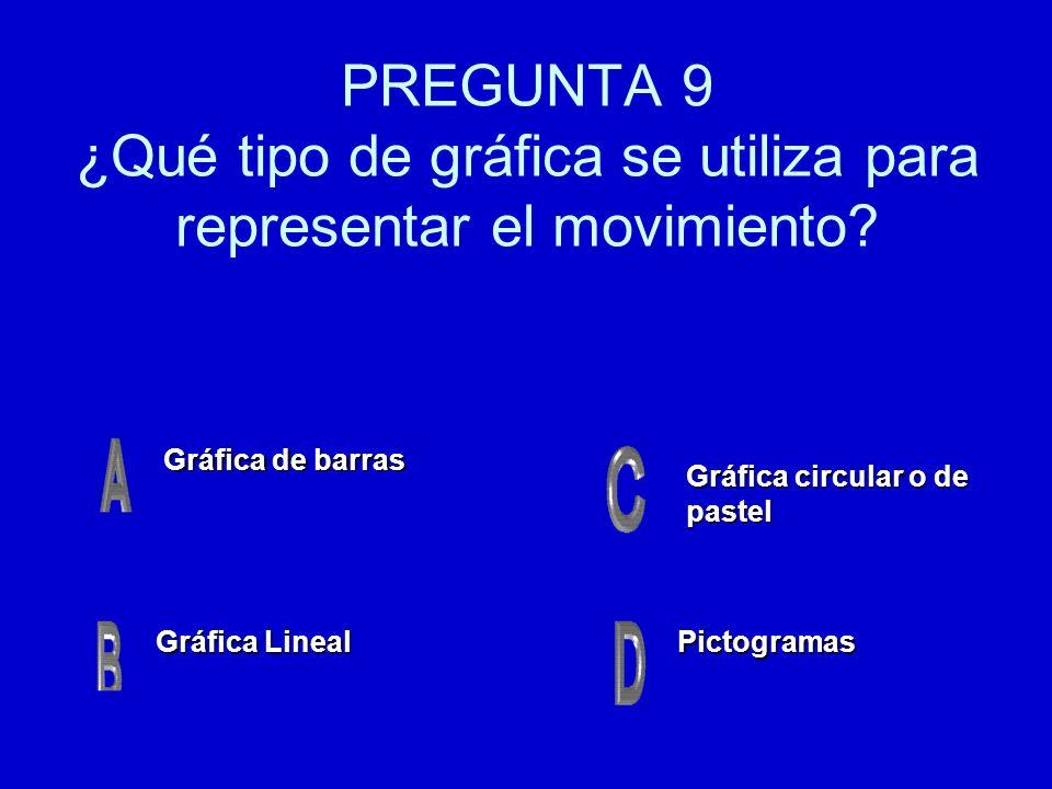 PREGUNTA 9 ¿Qué tipo de gráfica se utiliza para representar el movimiento? Gráfica de barras Gráfica de barras Gráfica Lineal Gráfica Lineal Pictogram
