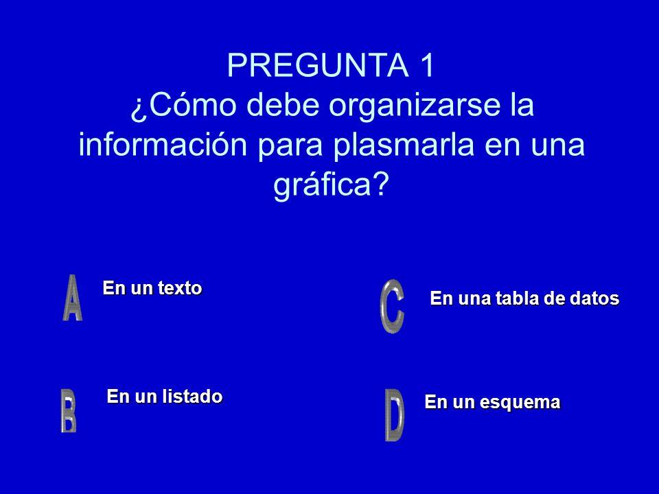 PREGUNTA 1 ¿Cómo debe organizarse la información para plasmarla en una gráfica? En un texto En un texto En un esquema En un esquema En una tabla de da