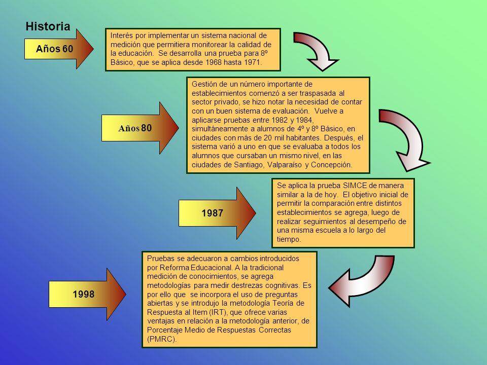 ETAPAS PRUEBA SIMCE Elaboración Cada prueba se elabora dos años antes de su aplicación.