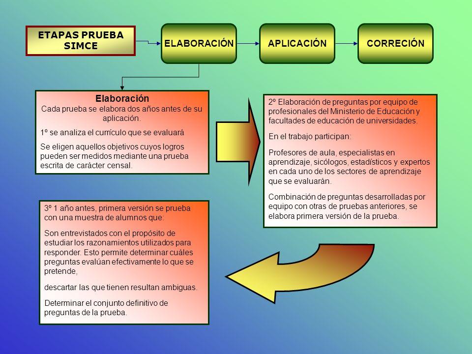 ETAPAS PRUEBA SIMCE Elaboración Cada prueba se elabora dos años antes de su aplicación. 1º se analiza el currículo que se evaluará Se eligen aquellos