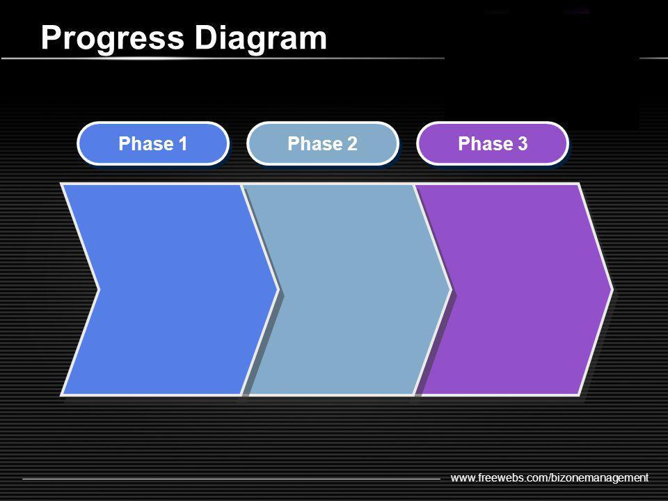 www.freewebs.com/bizonemanagement Progress Diagram Phase 1 Phase 2 Phase 3