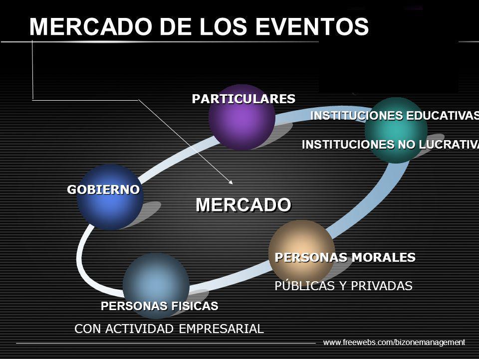 www.freewebs.com/bizonemanagement MERCADO DE LOS EVENTOS INSTITUCIONES EDUCATIVAS INSTITUCIONES NO LUCRATIVAS INSTITUCIONES NO LUCRATIVAS GOBIERNO PAR