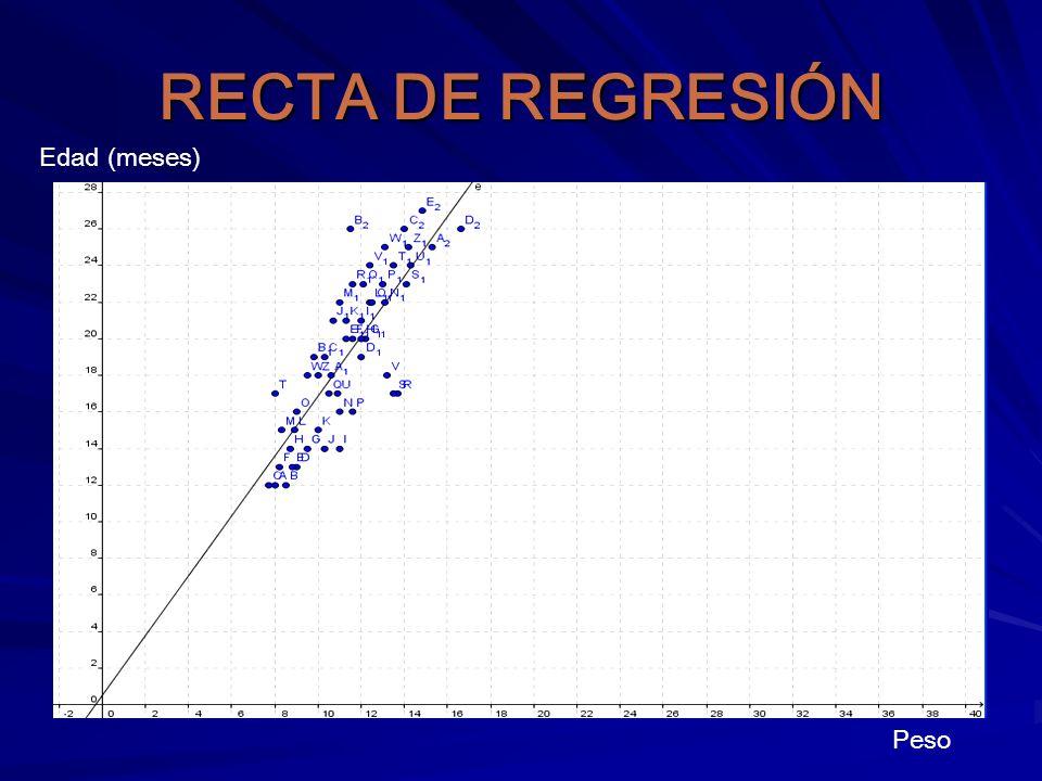 RECTA DE REGRESIÓN Peso Edad (meses)