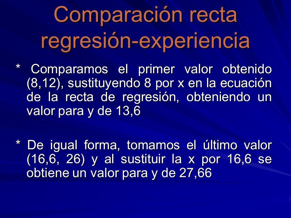 Comparación recta regresión-experiencia * Comparamos el primer valor obtenido (8,12), sustituyendo 8 por x en la ecuación de la recta de regresión, ob