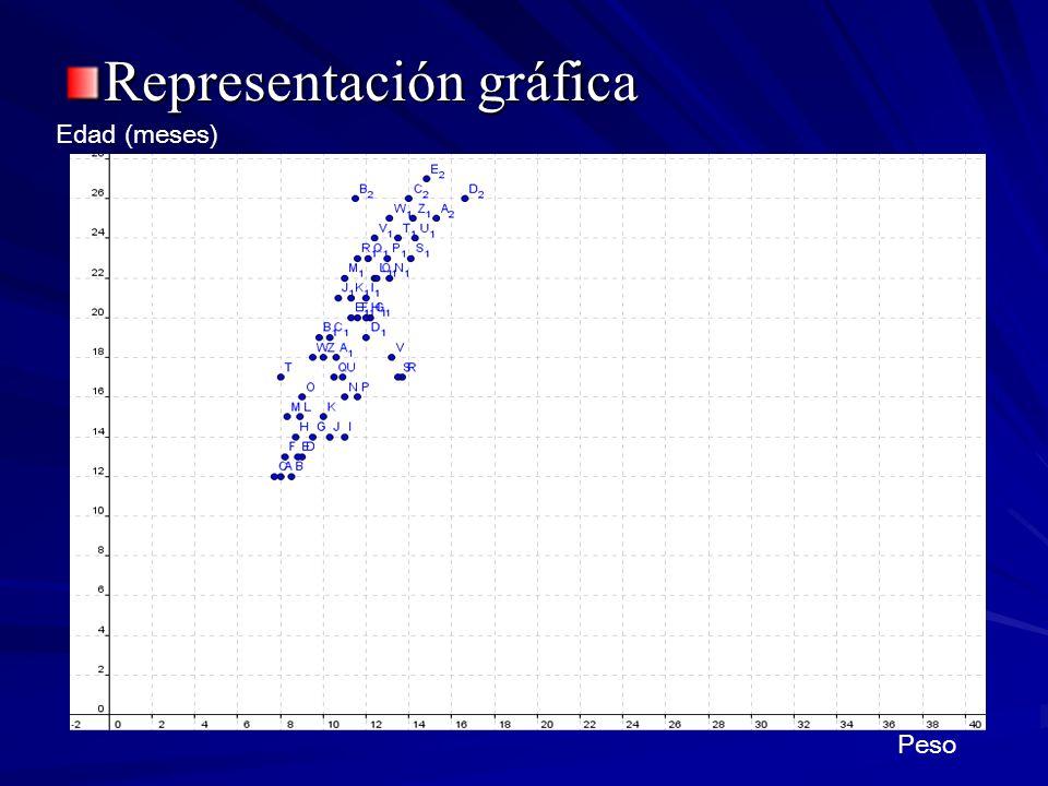 Representación gráfica Peso Edad (meses)