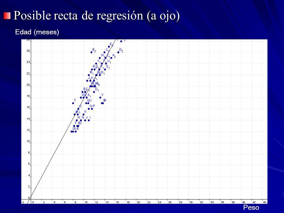 Posible recta de regresión (a ojo) Edad (meses) Peso
