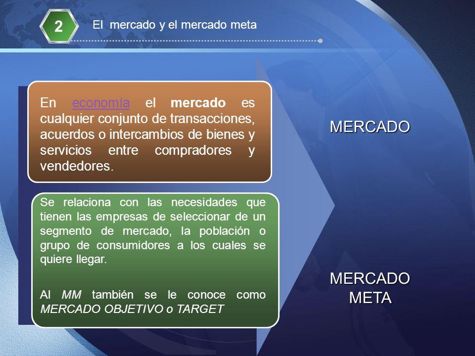 MERCADO MERCADO META En economía el mercado es cualquier conjunto de transacciones, acuerdos o intercambios de bienes y servicios entre compradores y