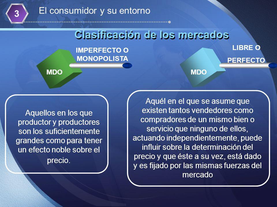 Clasificación de los mercados MDO IMPERFECTO O MONOPOLISTA LIBRE O PERFECTO Aquellos en los que productor y productores son los suficientemente grande