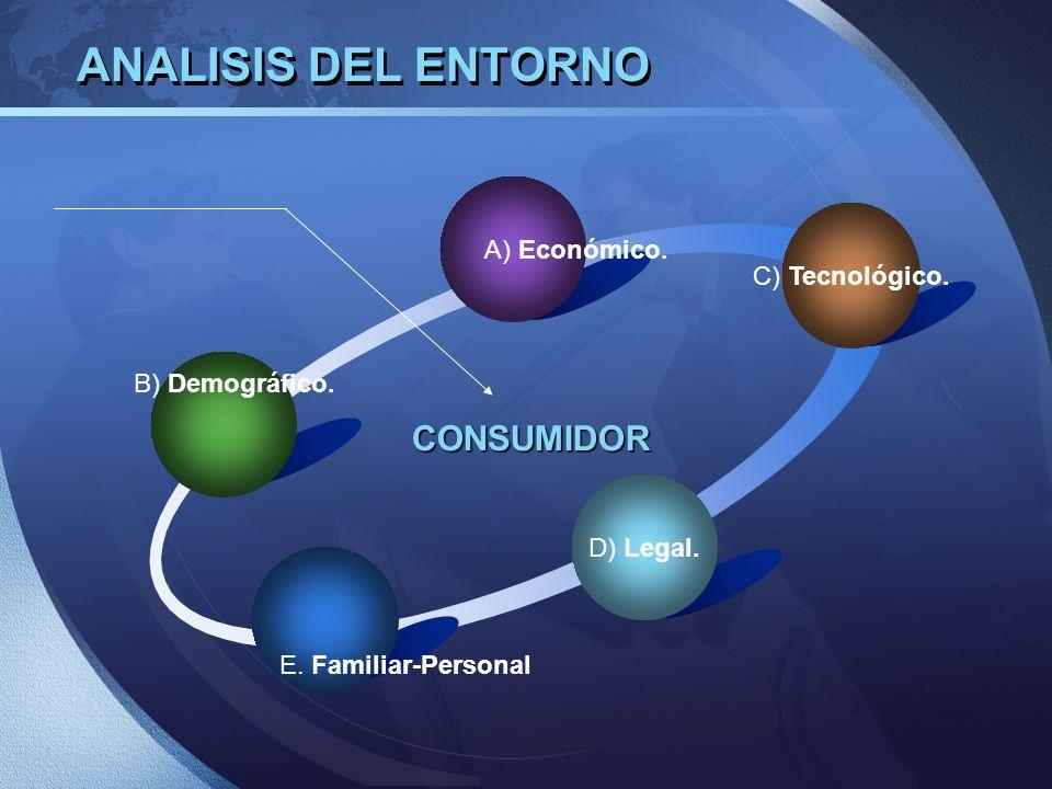 ANALISIS DEL ENTORNO D) Legal. C) Tecnológico. A) Económico. B) Demográfico. CONSUMIDOR E. Familiar-Personal